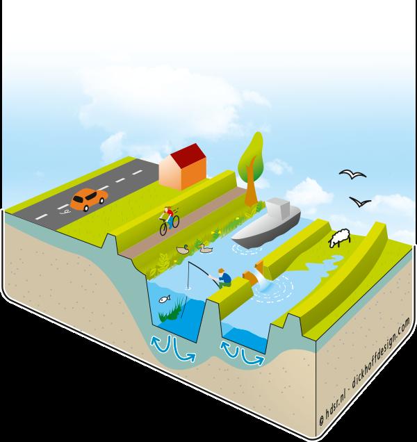 Delfland-watersysteem-Waterwet