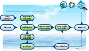 Delfland-werkwijze_watergebiedsstudie