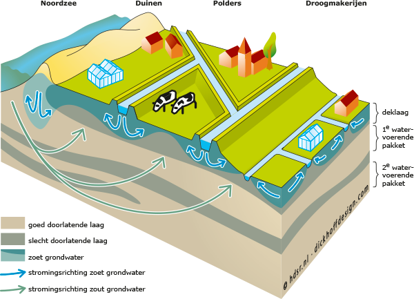 Delfland-grondwatersysteem